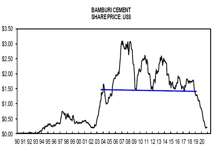 Bamburi cement share price - 20 years