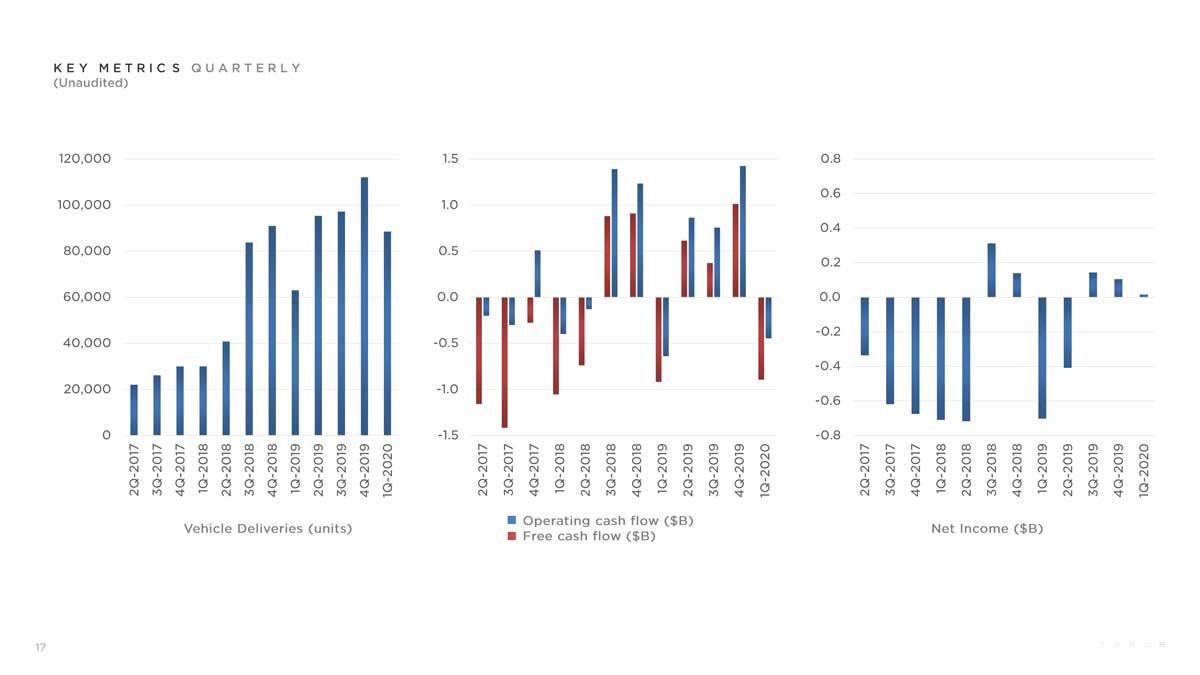 Tesla Q1 presentation - charts key metrics