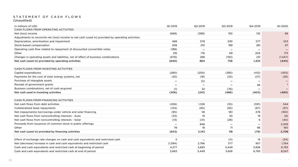 Tesla Q1 presentation - statement of cashflows